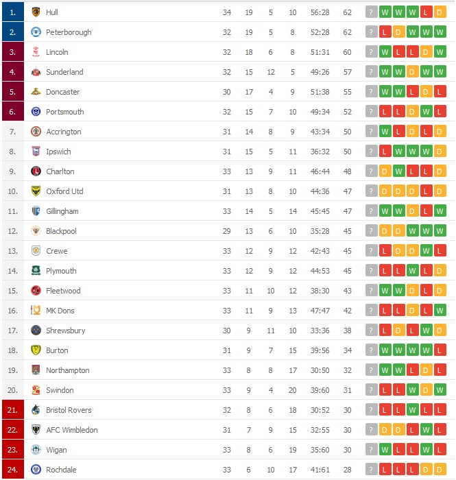 liga 1 tabela